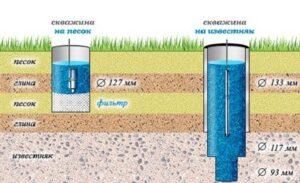 Загрязнения с поверхности земли не имеют никакой возможности попасть в известняковый слой, поэтому единственным недостатком воды может быть повышенное содержание железа и минералов.