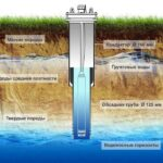 Конструкция скважины на воду
