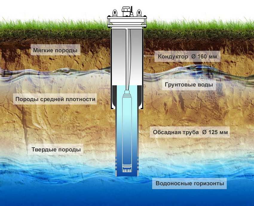 Конструкция скважины проектируется в соответствии с полученными гидрогеологическими данными места бурения.