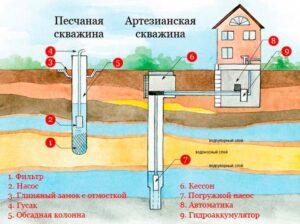 Проектировка скважин на добычу воды должна учитывать множество факторов.