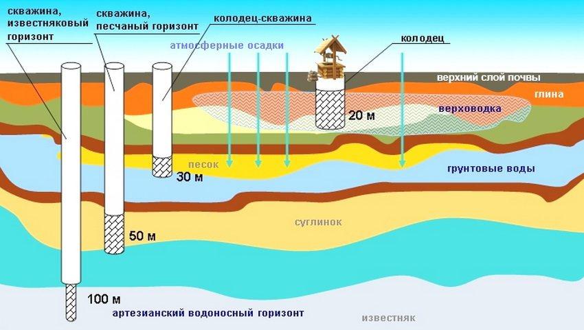 По условиям залегания различают следующие подземные воды: верховодки, грунтовые воды со свободной поверхностью, безнапорные межпластовые, артезианские.