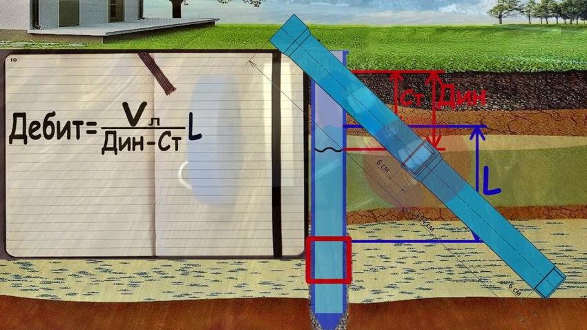 Одна из главных задач после того, как бурение скважины закончено – рассчитать её дебит.