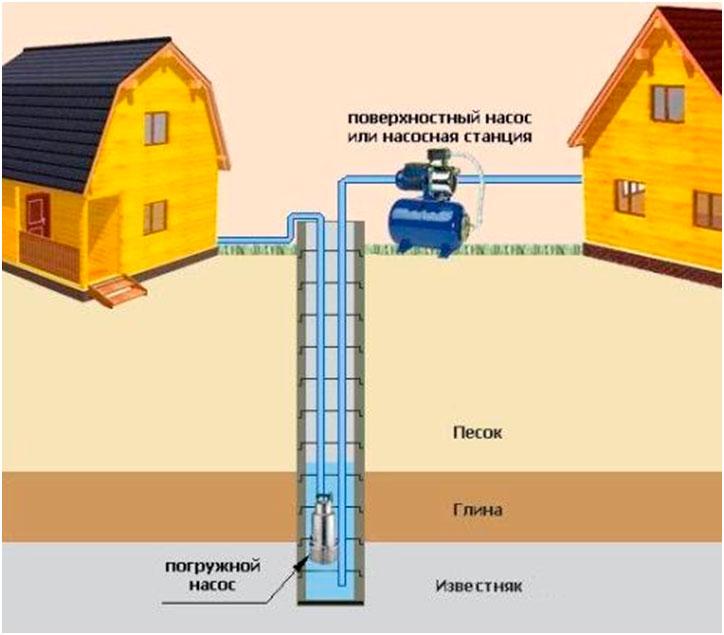 1 скважина на 2 дома - может быть обустроена только с применением кессона.