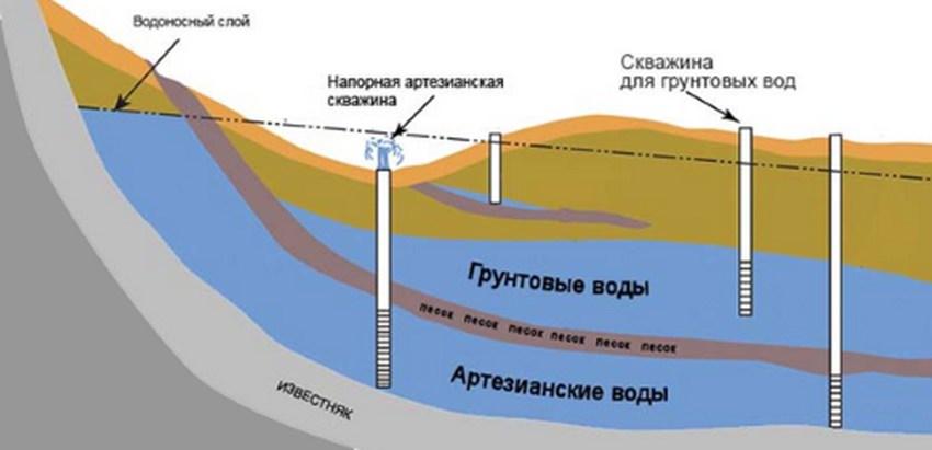 Загрязнение воды этими примесями неизбежно, т. к. пласты залегания грунтовых вод находятся в непосредственной близи от песчаных и глинистых слоев.