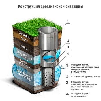 Это устройство применяется, чтобы облегчить процесс бурения и эксплуатации скважины в случае неустойчивого грунта.