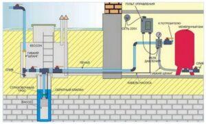 Обвязка скважин на воду-2