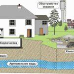 Типовые ошибки при бурении и эксплуатации скважин на воду